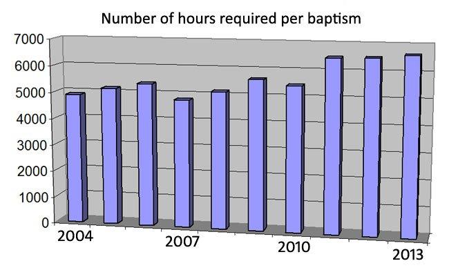 hours-baptism