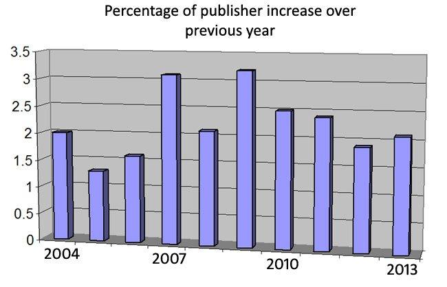 percentage-growth