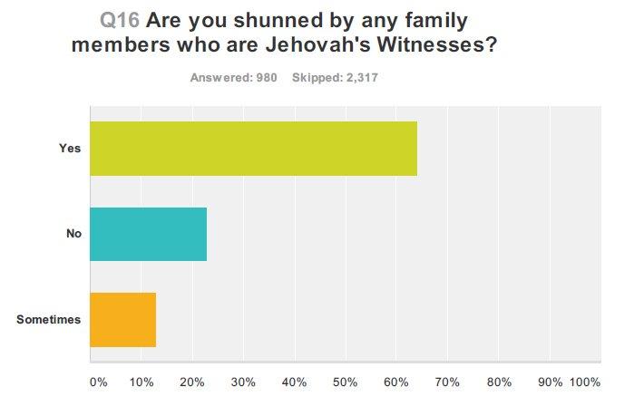 shunning poll