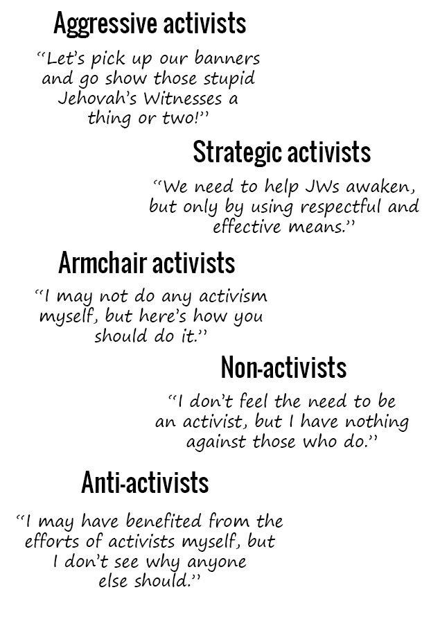 ... Activism Spectrum2 ...