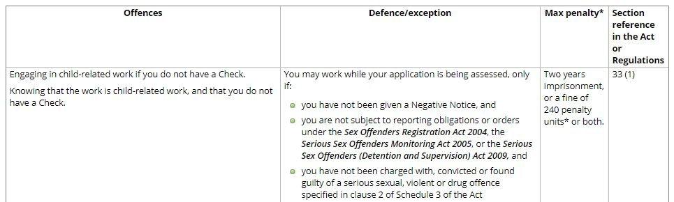 Penalty for Non-Compliance, Victoria Australia